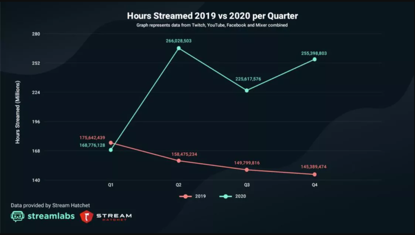 twitch doubled in hours streamd during the pandemic